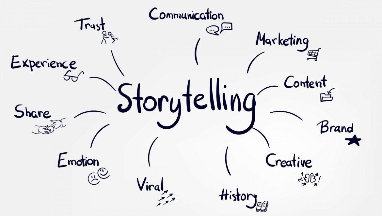 Características de processo de storytelling