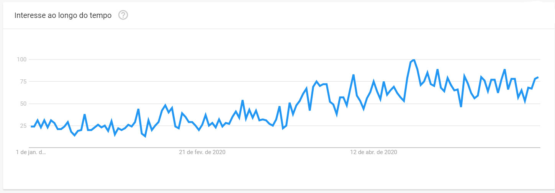 Trends palavra: Skin care