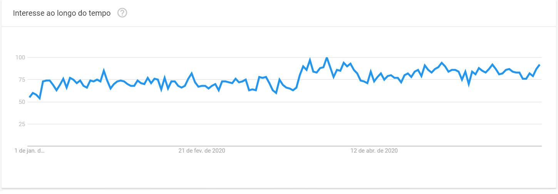 Trends palavra: Ansiedade