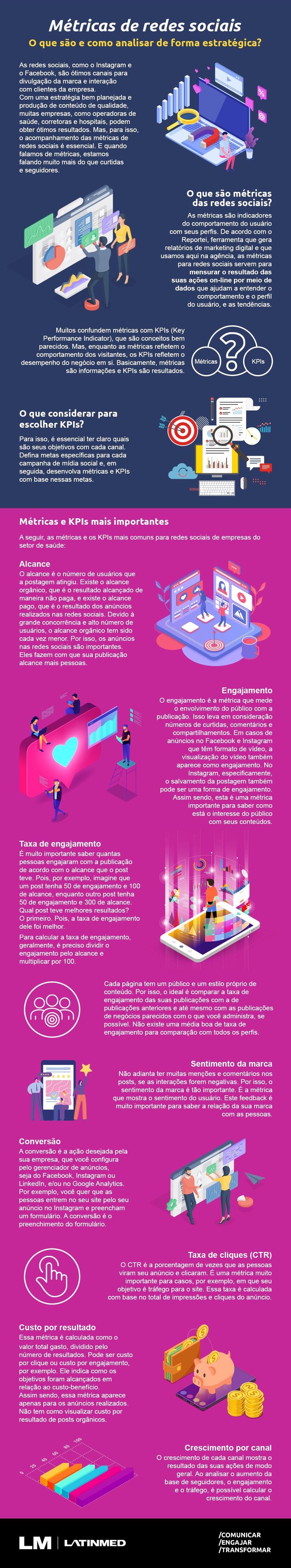 Infografico - Métricas de redes sociais: o que são e como analisar?