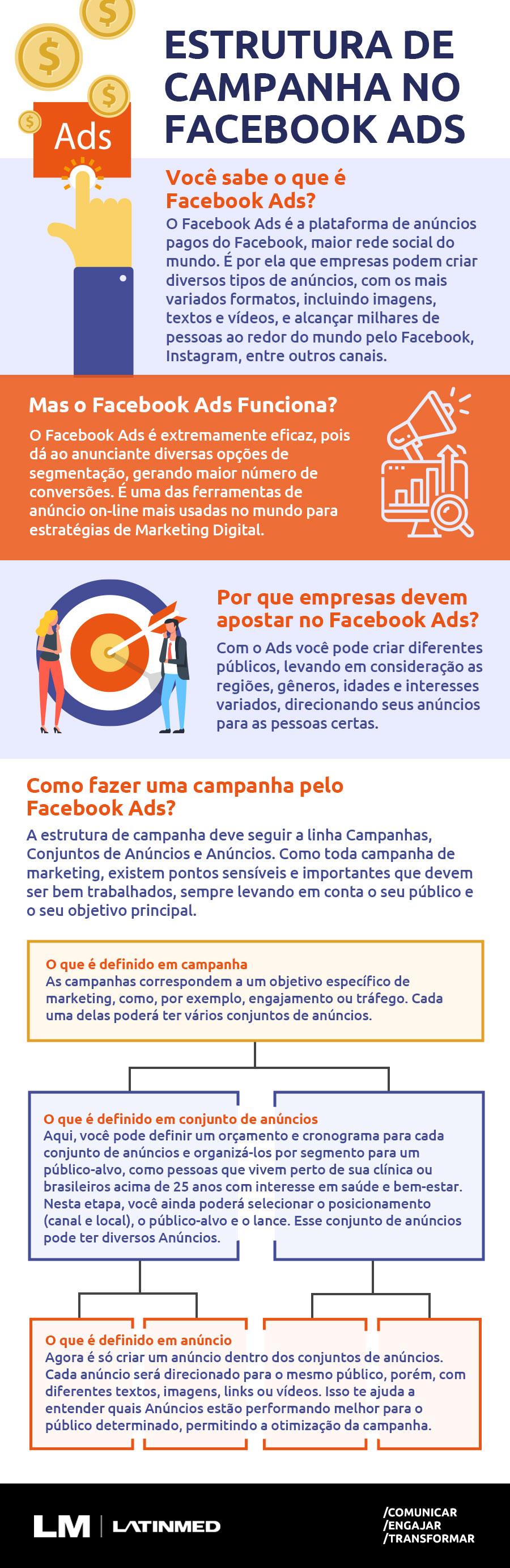 Infografico - Facebook ads